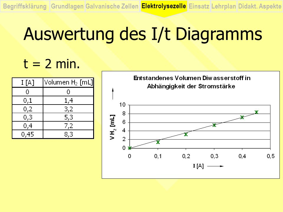 Auswertung des I/t Diagramms