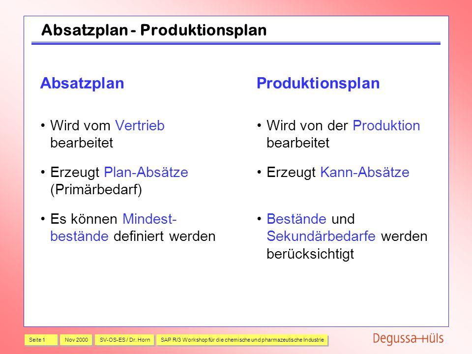 Absatzplan - Produktionsplan