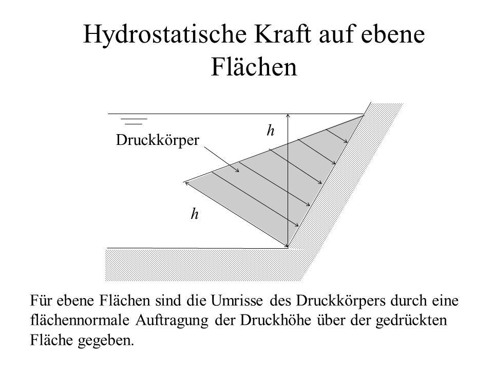 Hydrostatische Kraft auf ebene Flächen