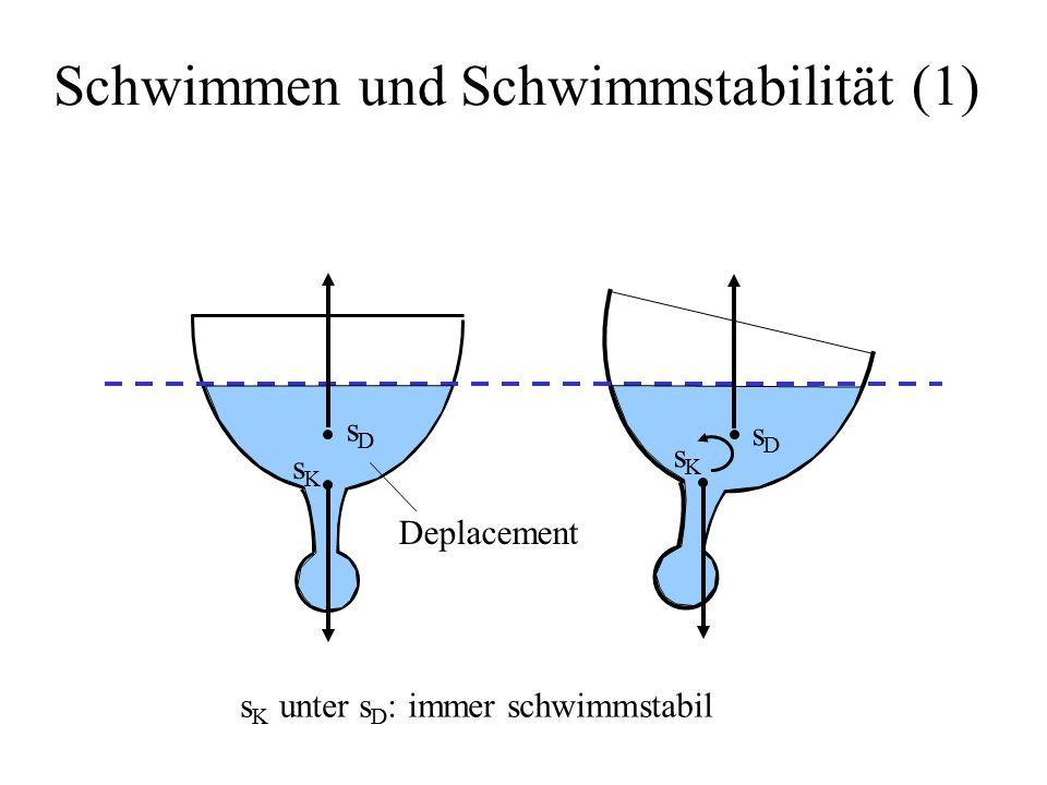 Schwimmen und Schwimmstabilität (1)