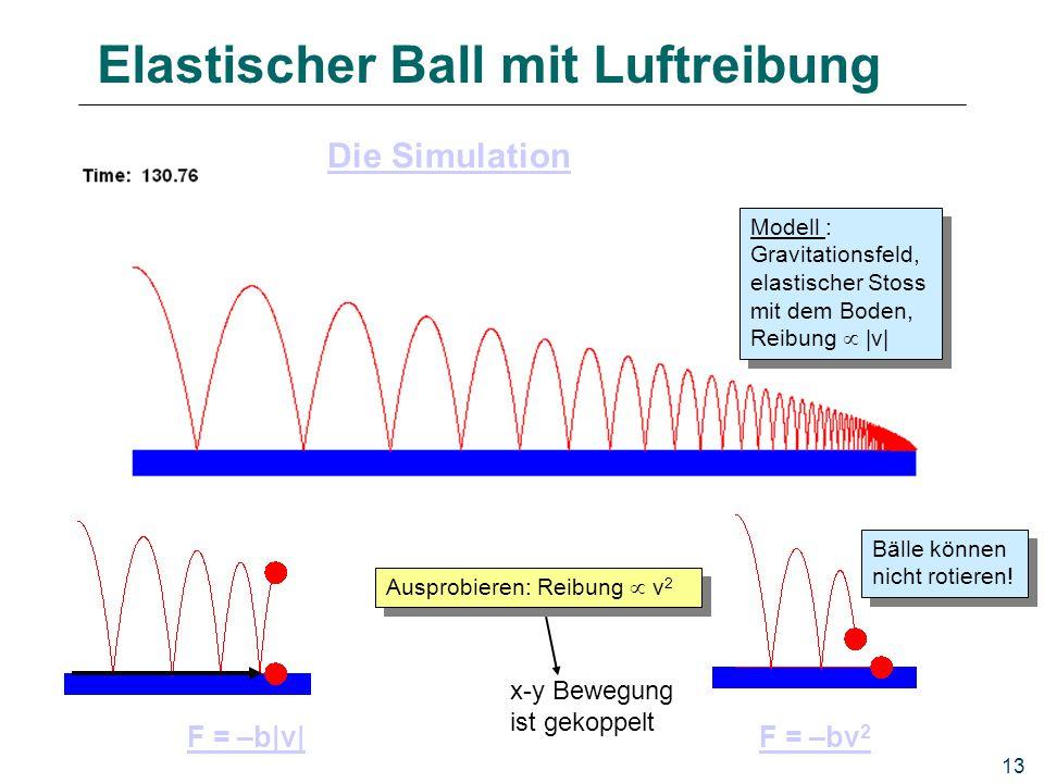 Elastischer Ball mit Luftreibung