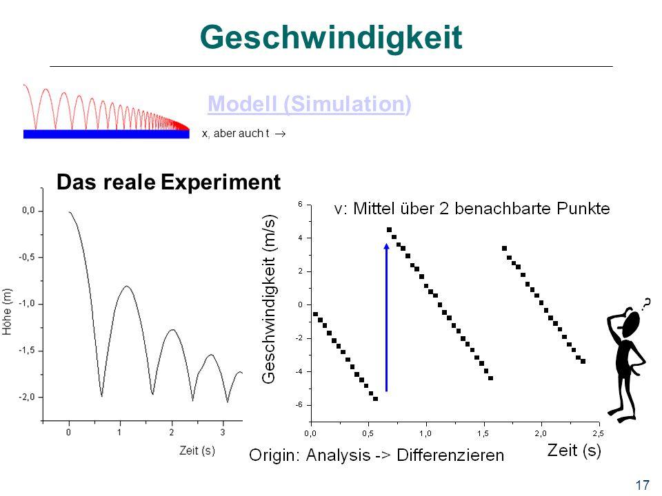 Geschwindigkeit Modell (Simulation) Das reale Experiment