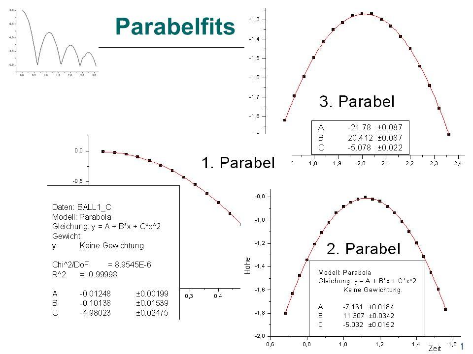Parabelfits