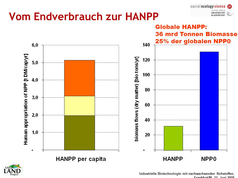 Vom Endverbrauch zur HANPP