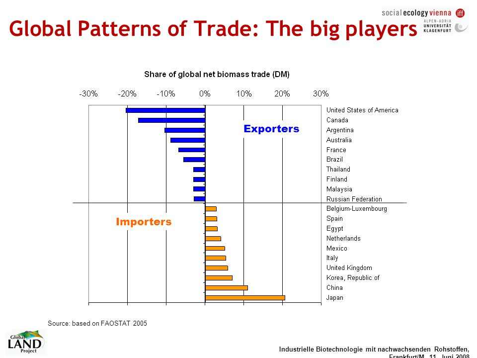Global Patterns of Trade: The big players