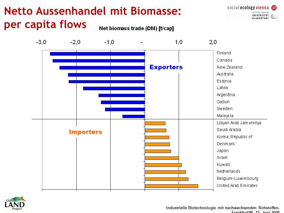 Netto Aussenhandel mit Biomasse: per capita flows