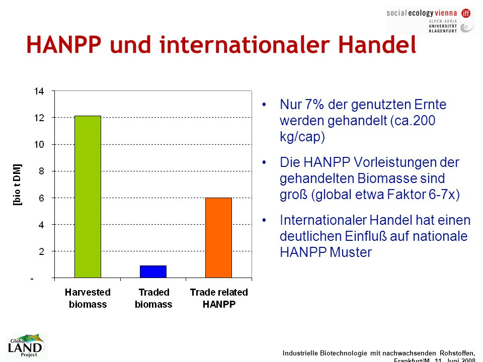 HANPP und internationaler Handel
