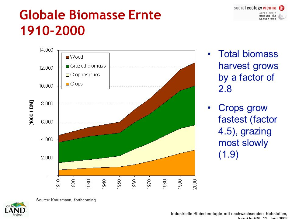 Globale Biomasse Ernte 1910-2000