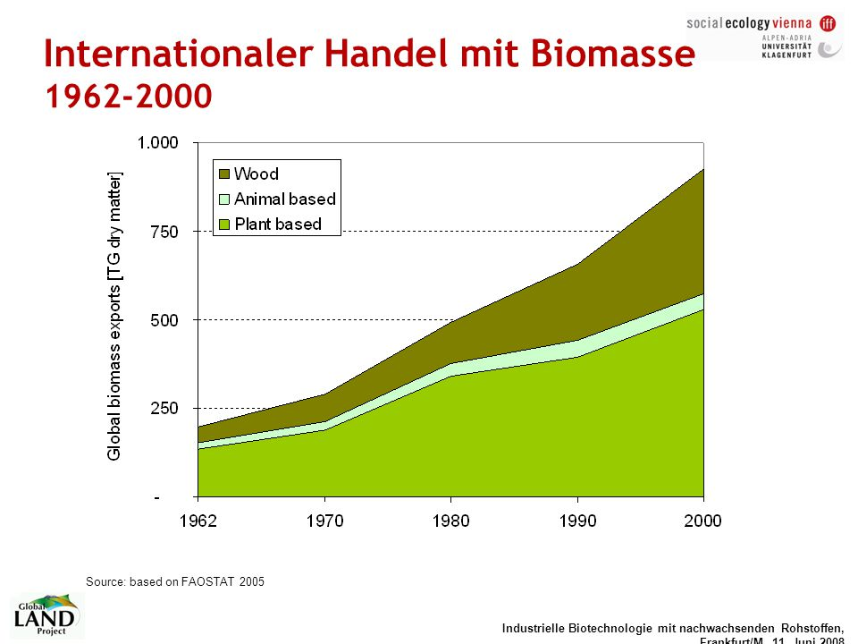 Internationaler Handel mit Biomasse 1962-2000