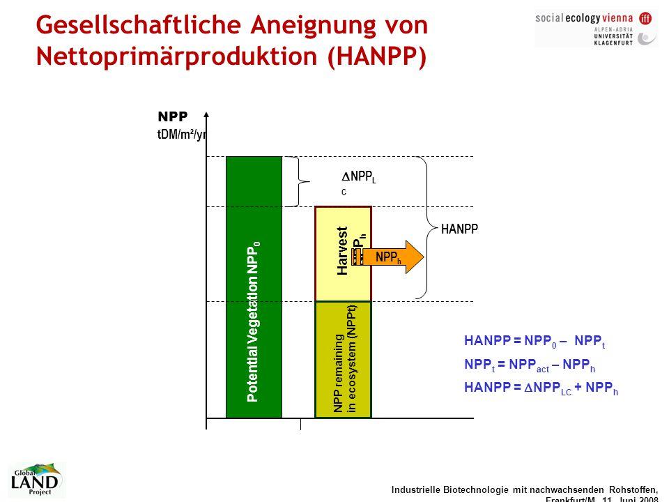Gesellschaftliche Aneignung von Nettoprimärproduktion (HANPP)