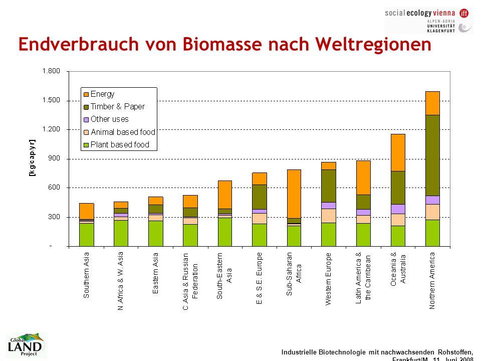 Endverbrauch von Biomasse nach Weltregionen