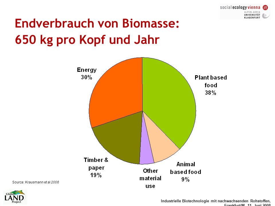 Endverbrauch von Biomasse: 650 kg pro Kopf und Jahr