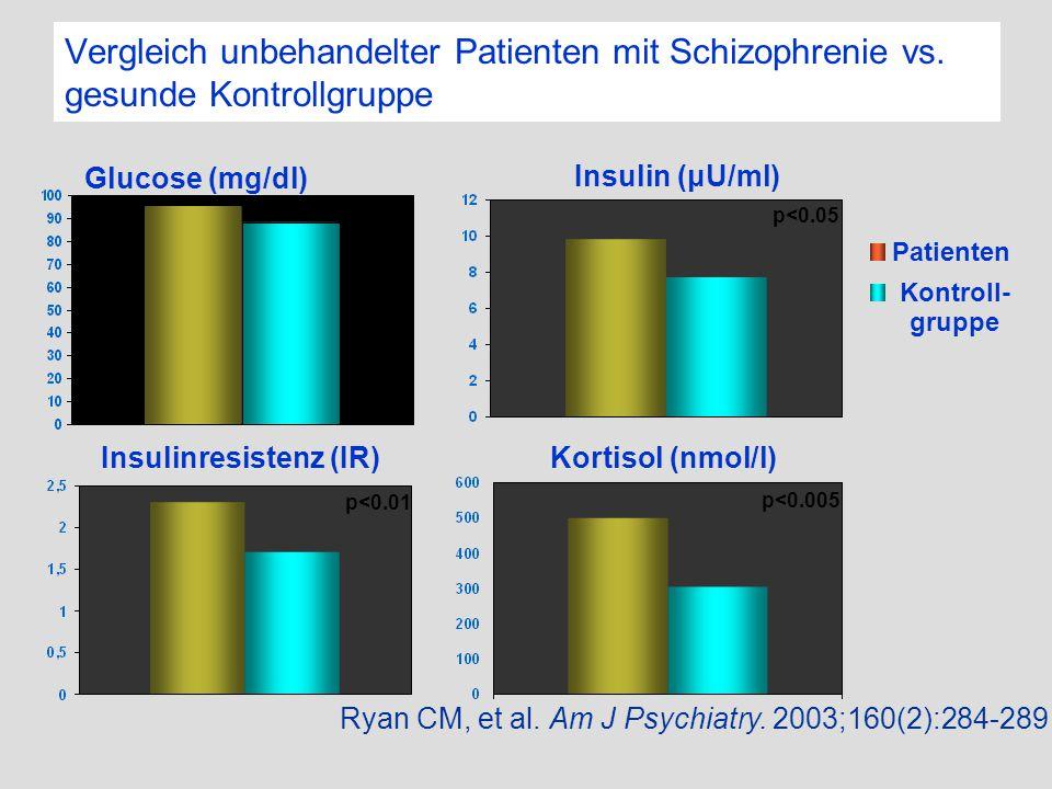 Insulinresistenz (IR)