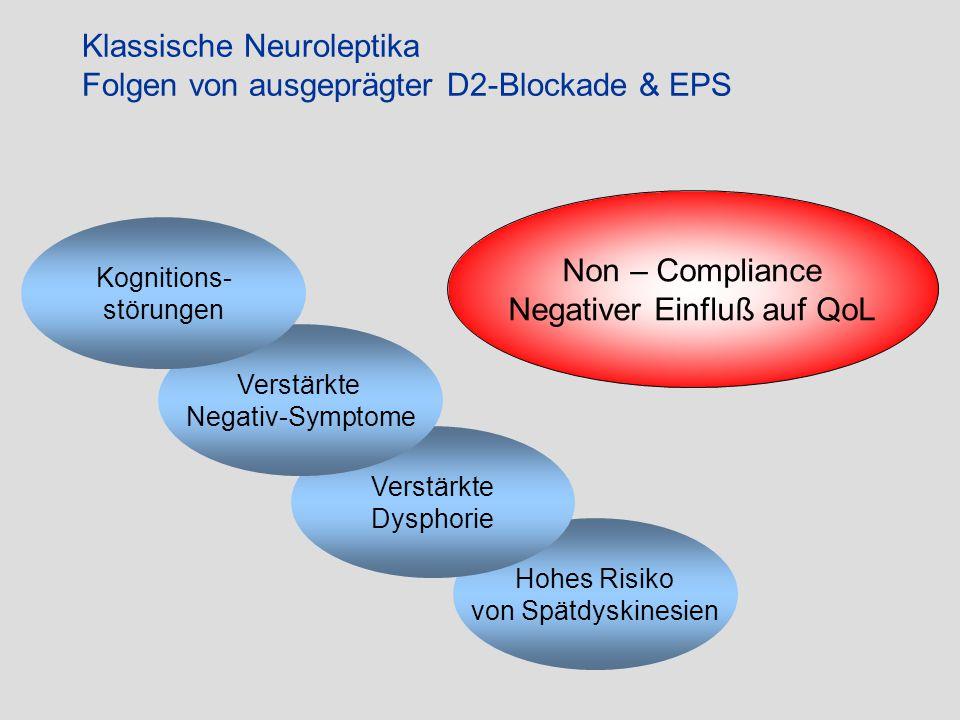 Klassische Neuroleptika Folgen von ausgeprägter D2-Blockade & EPS