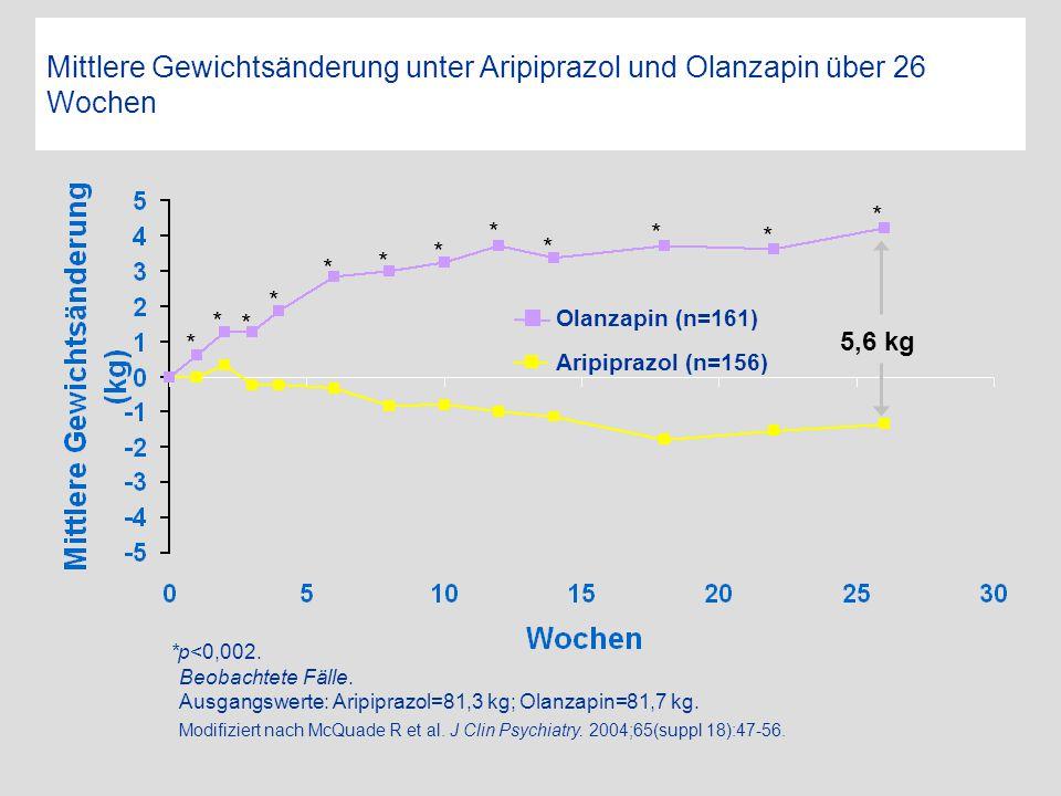 Mittlere Gewichtsänderung unter Aripiprazol und Olanzapin über 26 Wochen