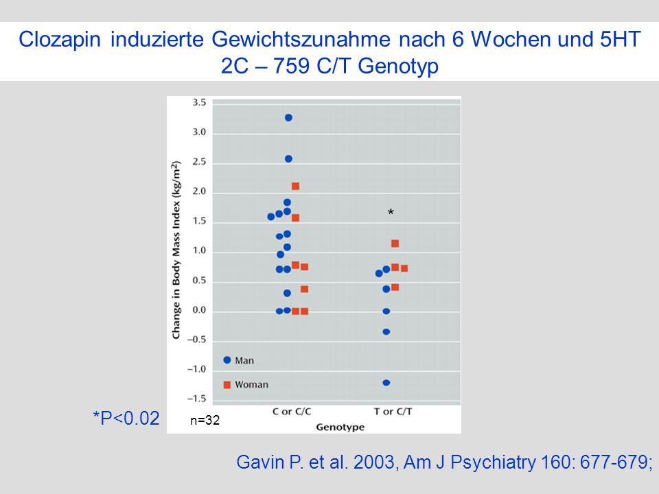 Clozapin induzierte Gewichtszunahme nach 6 Wochen und 5HT 2C – 759 C/T Genotyp