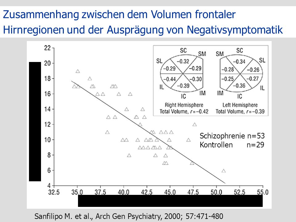 Zusammenhang zwischen dem Volumen frontaler Hirnregionen und der Ausprägung von Negativsymptomatik
