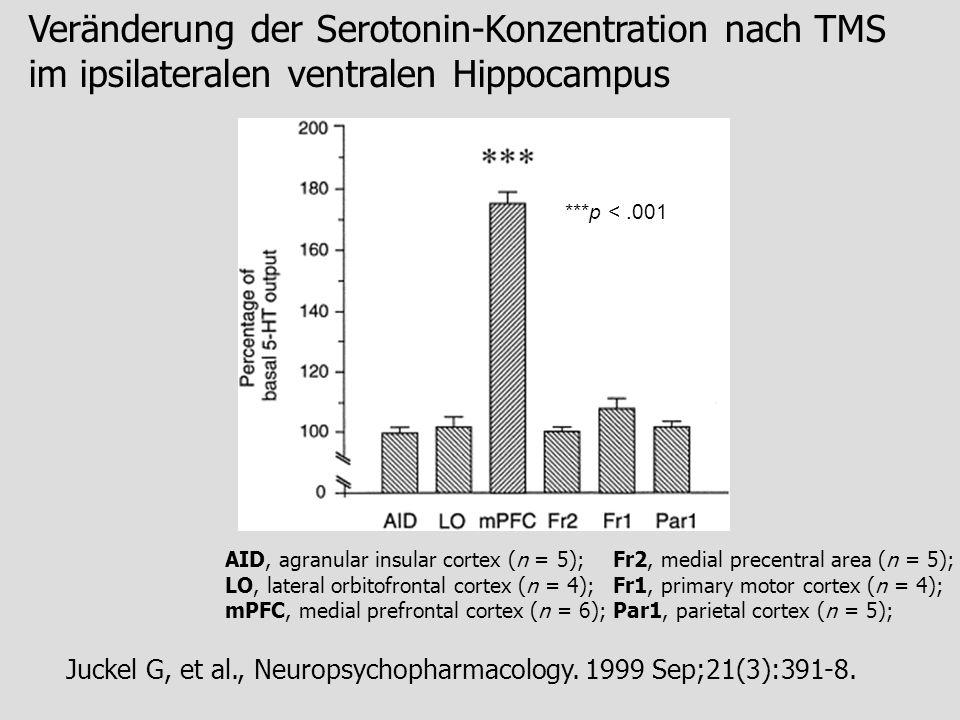 Veränderung der Serotonin-Konzentration nach TMS im ipsilateralen ventralen Hippocampus