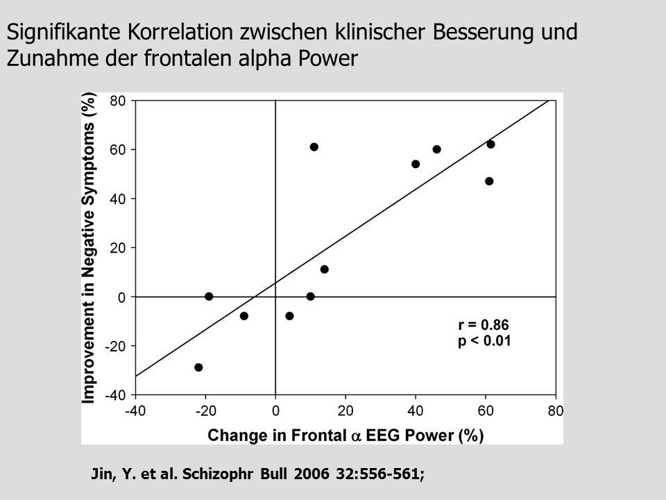 Signifikante Korrelation zwischen klinischer Besserung und