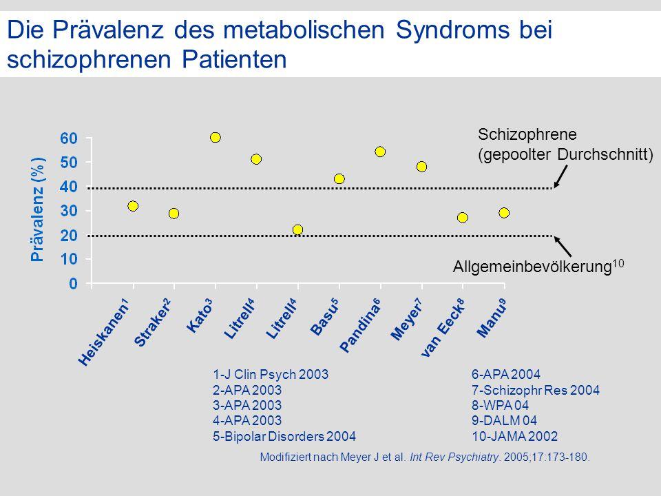 Die Prävalenz des metabolischen Syndroms bei schizophrenen Patienten
