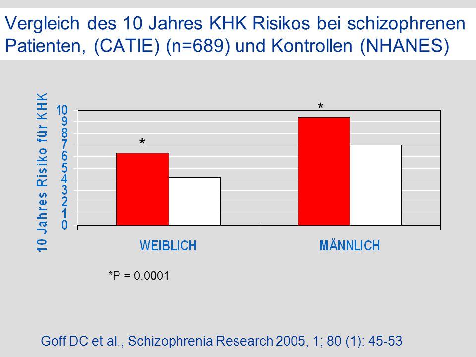 Vergleich des 10 Jahres KHK Risikos bei schizophrenen Patienten, (CATIE) (n=689) und Kontrollen (NHANES)