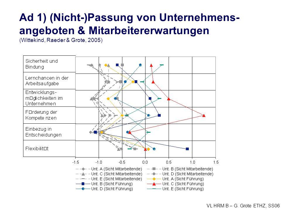 Ad 1) (Nicht-)Passung von Unternehmens-angeboten & Mitarbeitererwartungen (Wittekind, Raeder & Grote, 2005)