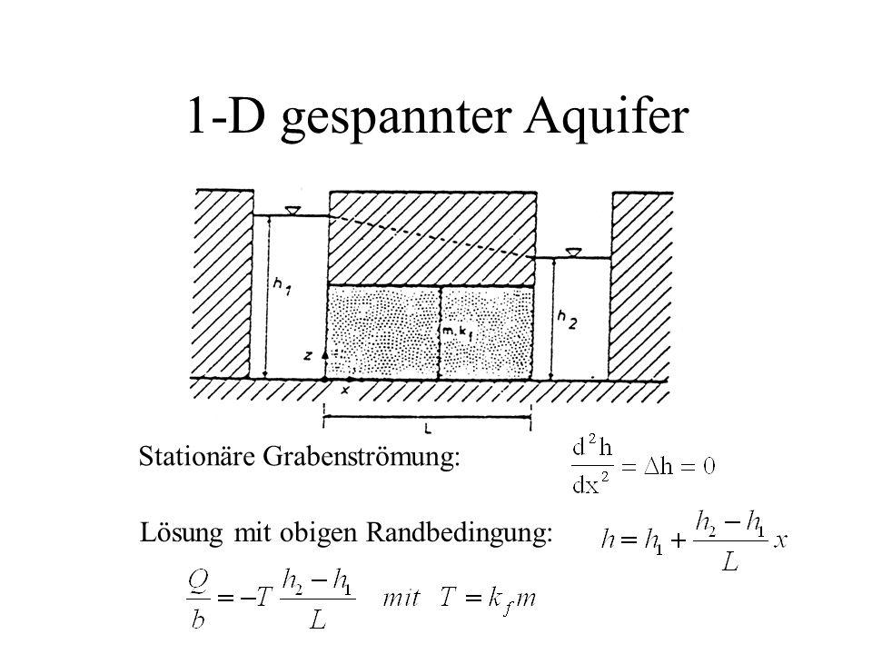 1-D gespannter Aquifer Stationäre Grabenströmung: