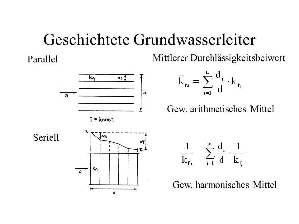 Geschichtete Grundwasserleiter
