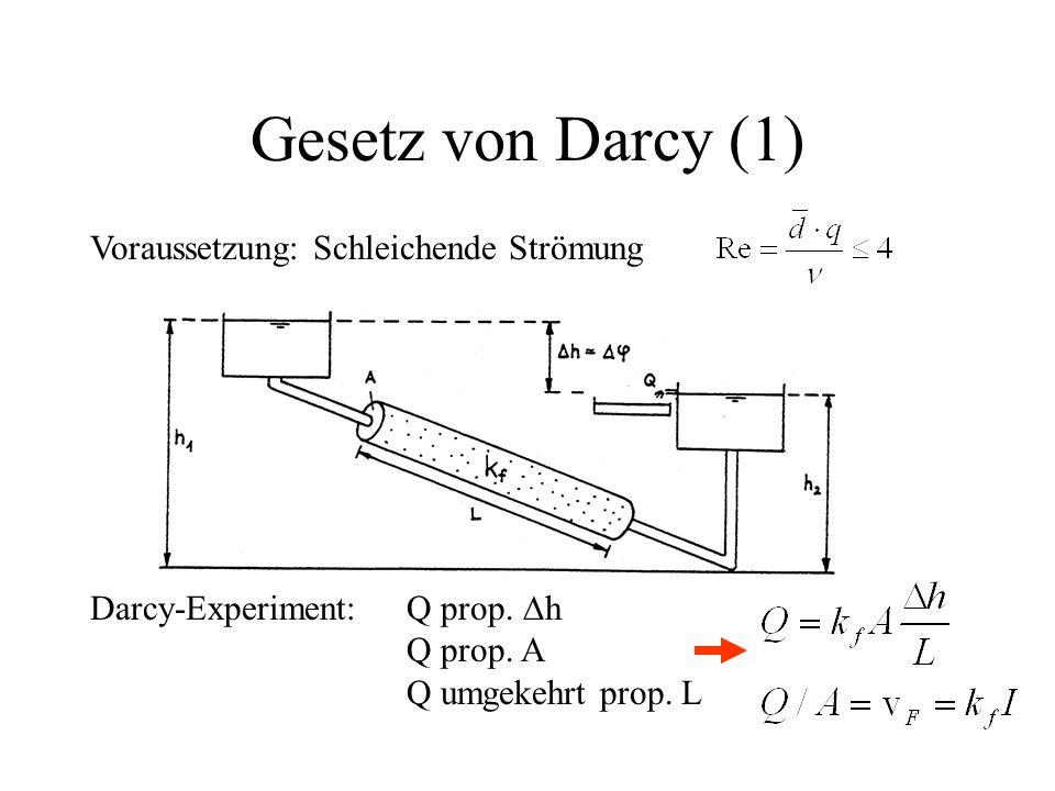 Gesetz von Darcy (1) Voraussetzung: Schleichende Strömung