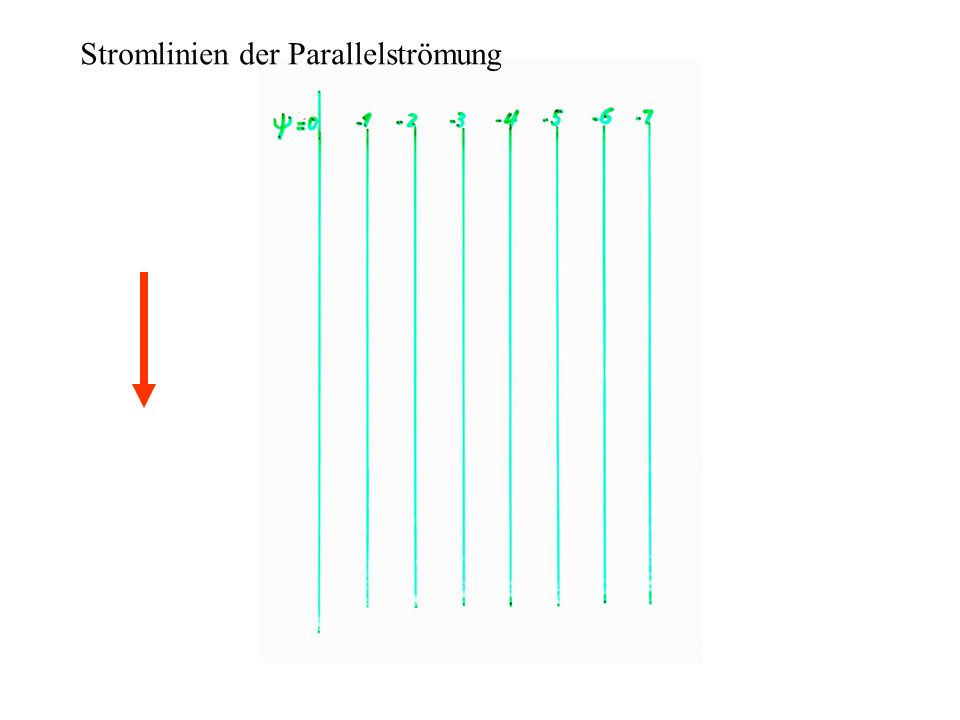 Stromlinien der Parallelströmung