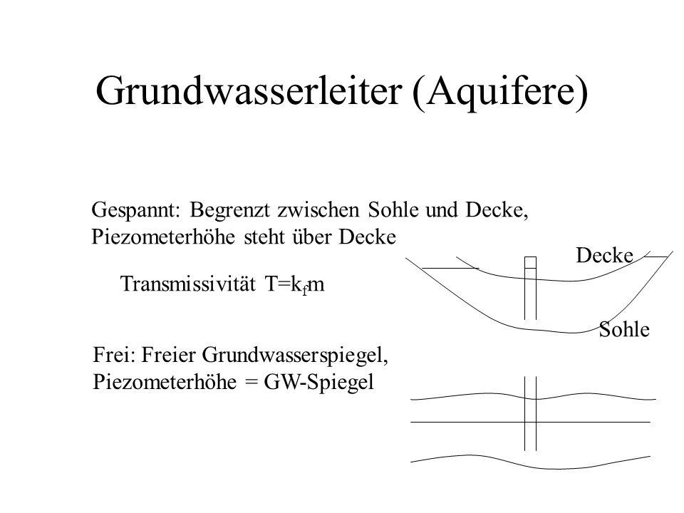 Grundwasserleiter (Aquifere)