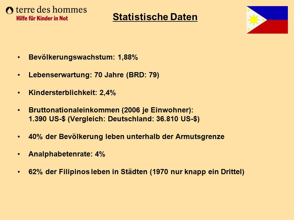 Statistische Daten Bevölkerungswachstum: 1,88%