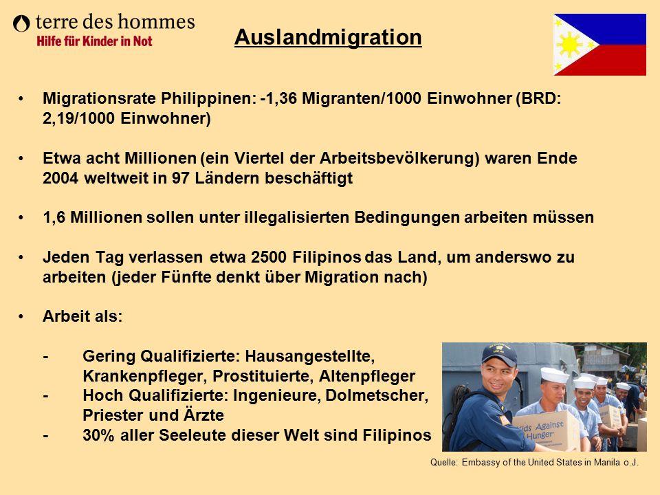 Auslandmigration Migrationsrate Philippinen: -1,36 Migranten/1000 Einwohner (BRD: 2,19/1000 Einwohner)