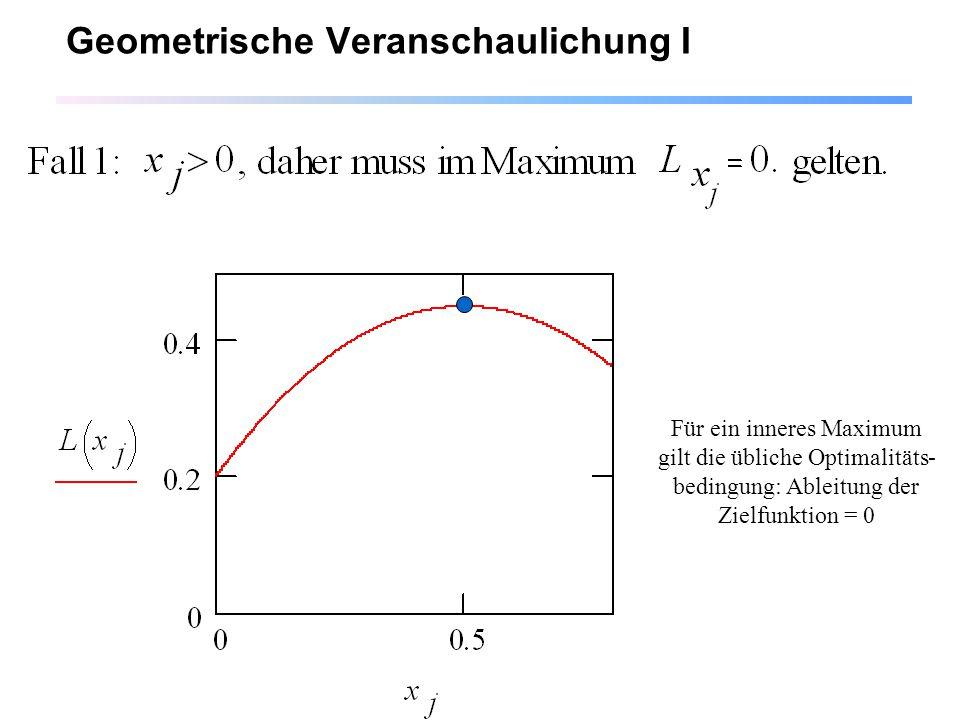 Geometrische Veranschaulichung I
