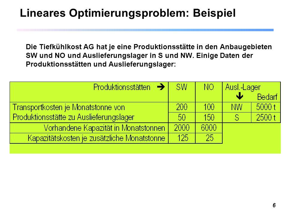 Lineares Optimierungsproblem: Beispiel