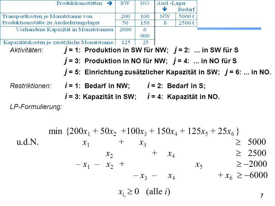 Aktivitäten: j = 1: Produktion in SW für NW; j = 2: ... in SW für S