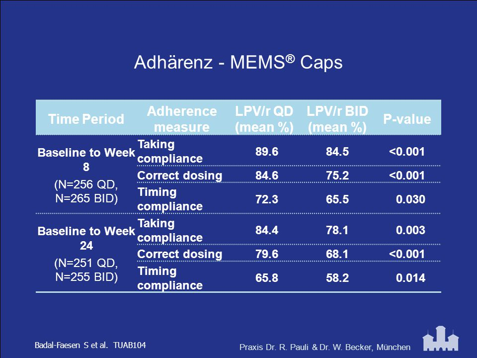 Adhärenz - MEMS® Caps Time Period Adherence measure LPV/r QD (mean %)