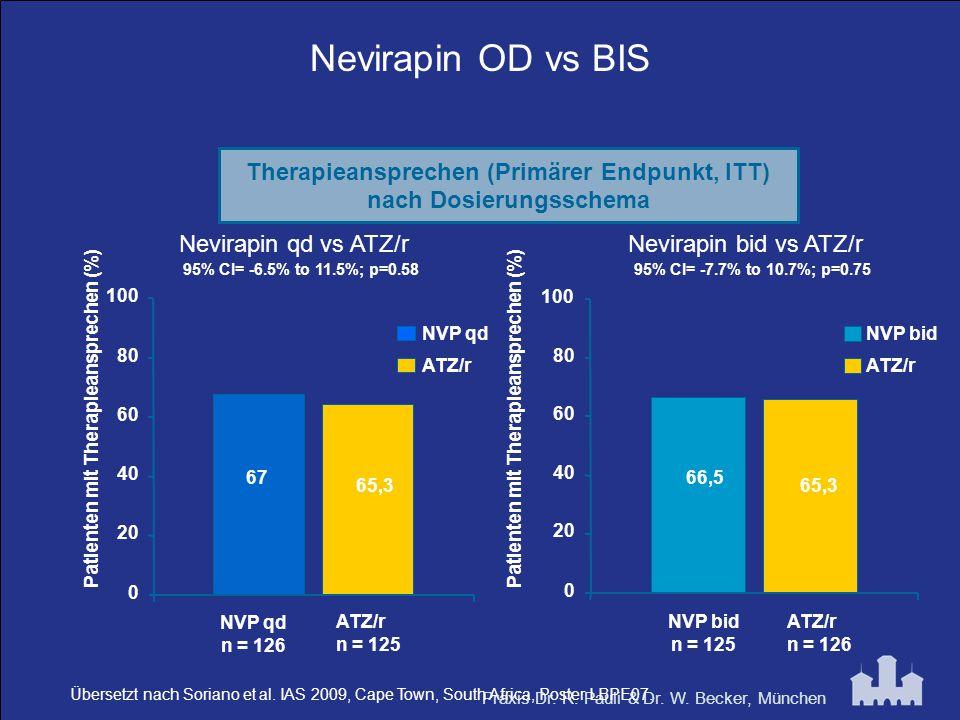Nevirapin OD vs BIS Therapieansprechen (Primärer Endpunkt, ITT)