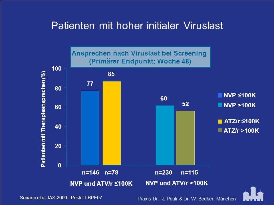 Patienten mit hoher initialer Viruslast