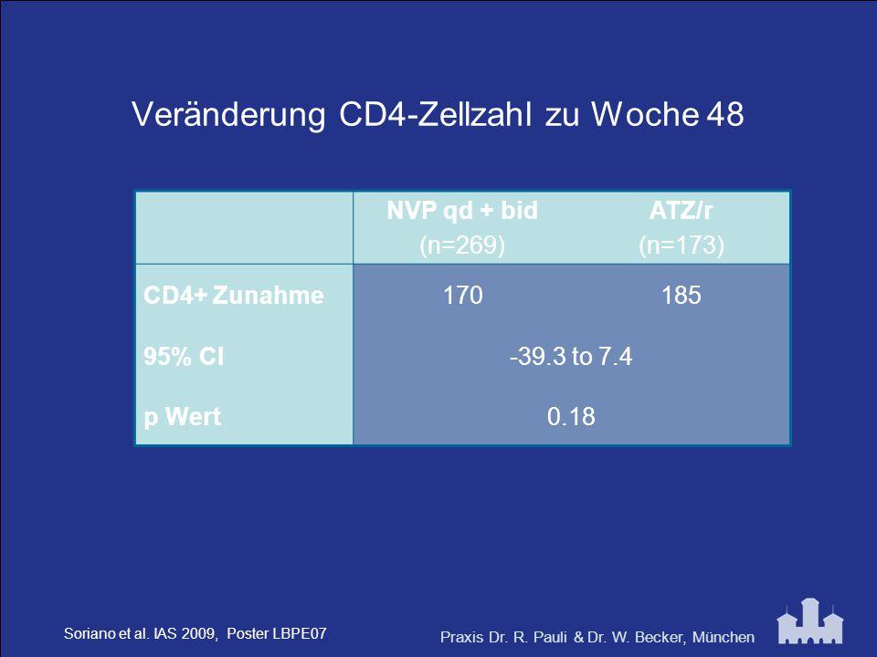 Veränderung CD4-Zellzahl zu Woche 48