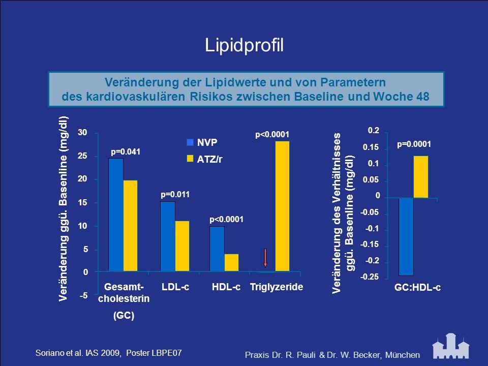 Lipidprofil Veränderung der Lipidwerte und von Parametern