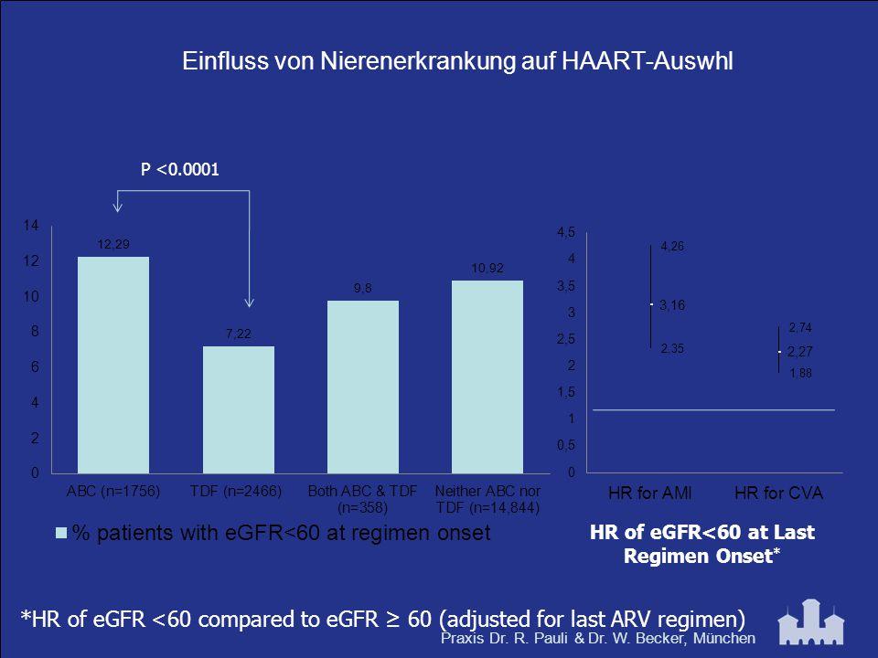 Einfluss von Nierenerkrankung auf HAART-Auswhl