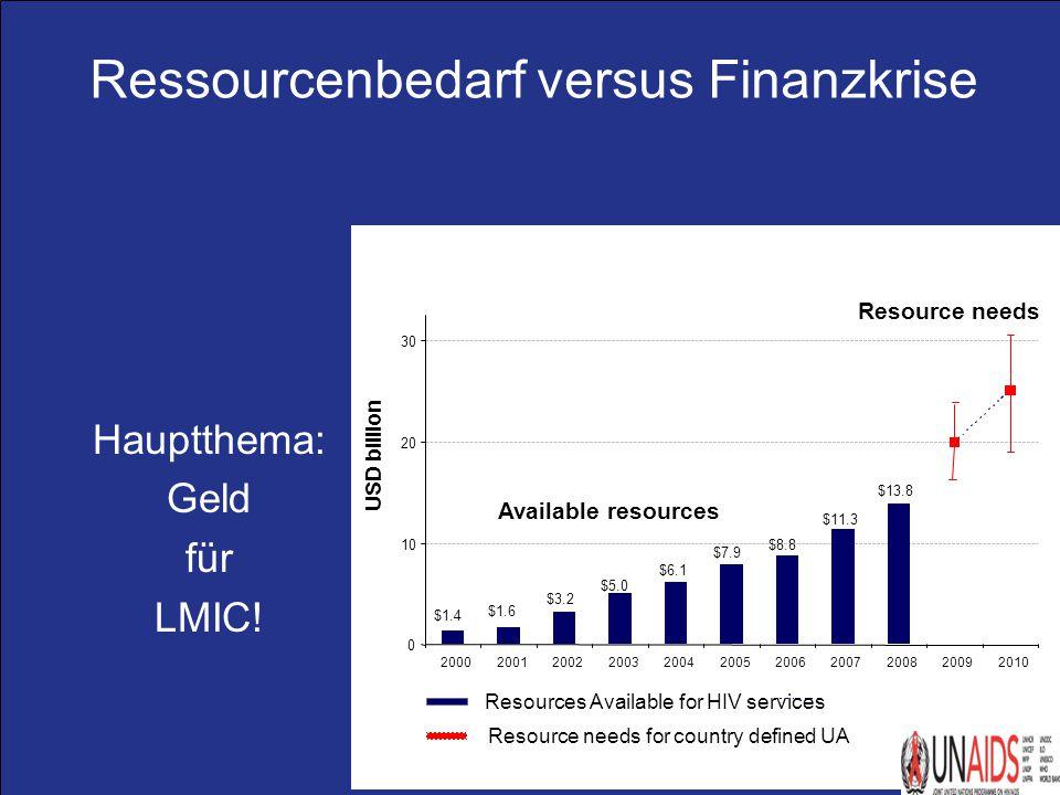 Ressourcenbedarf versus Finanzkrise