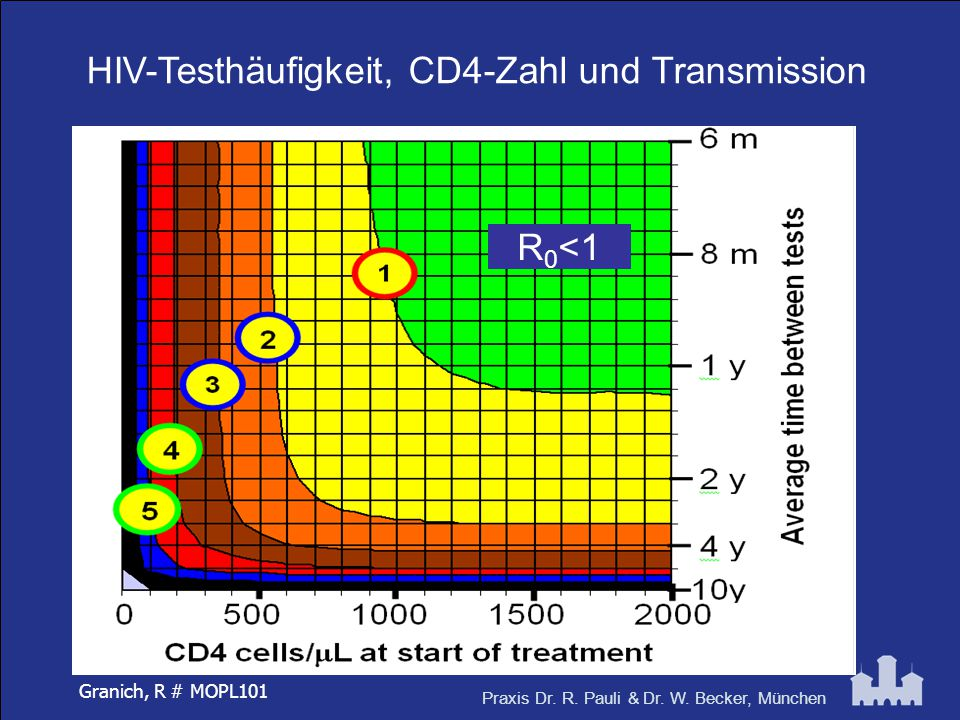 HIV-Testhäufigkeit, CD4-Zahl und Transmission
