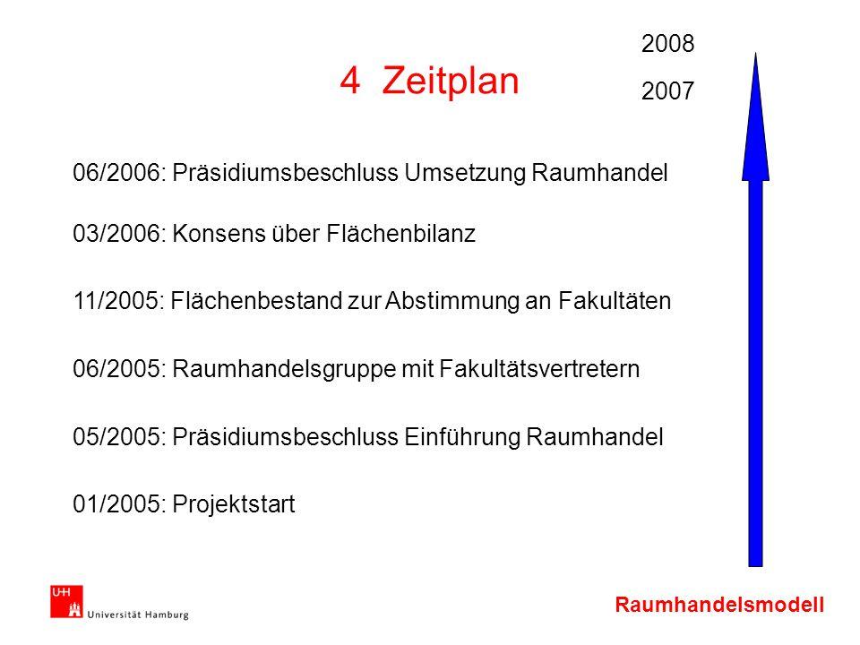 4 Zeitplan 2008 2007 06/2006: Präsidiumsbeschluss Umsetzung Raumhandel