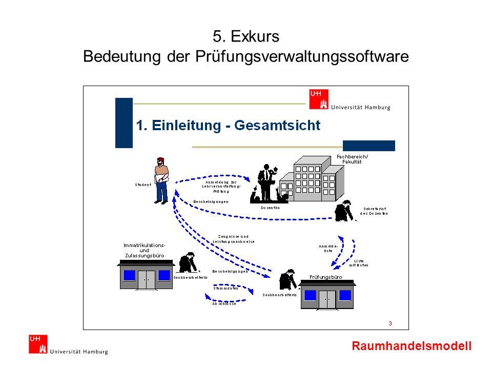 5. Exkurs Bedeutung der Prüfungsverwaltungssoftware