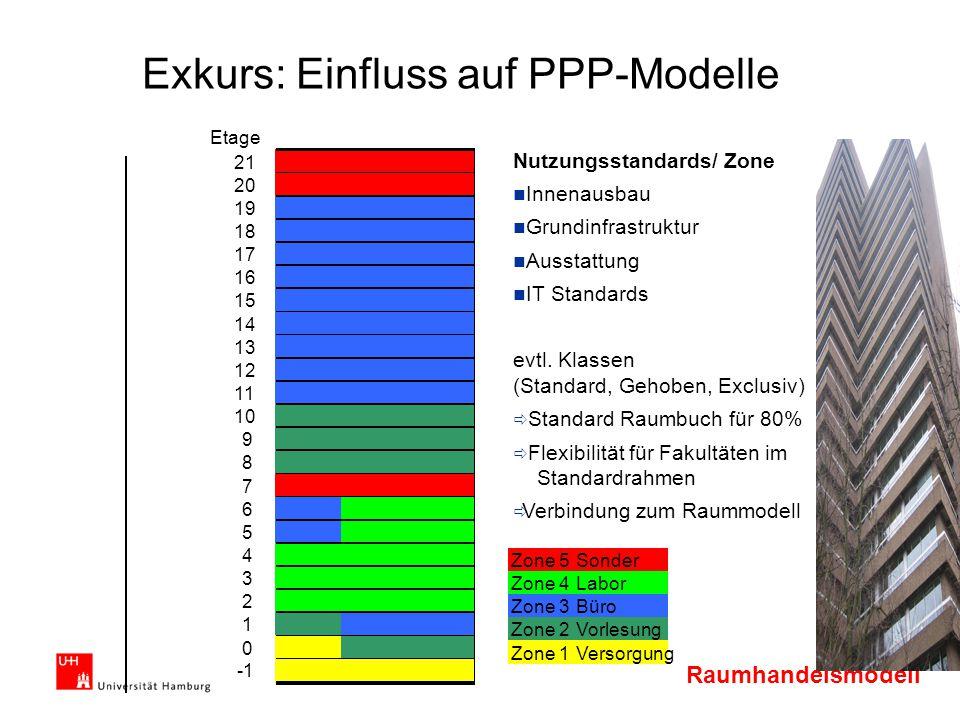 Exkurs: Einfluss auf PPP-Modelle