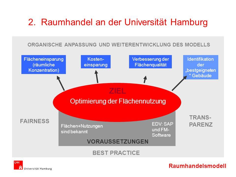 2. Raumhandel an der Universität Hamburg