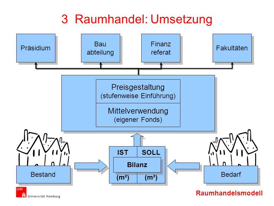 3 Raumhandel: Umsetzung