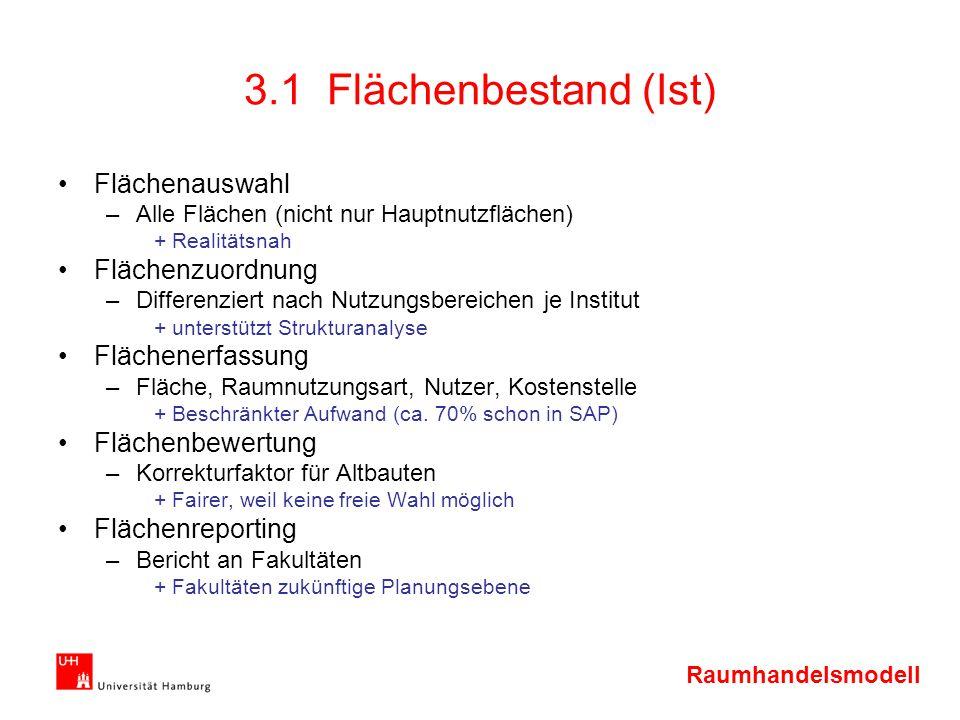 3.1 Flächenbestand (Ist) Flächenauswahl Flächenzuordnung